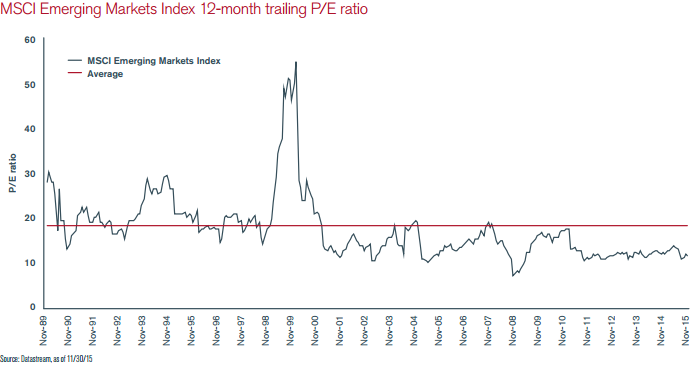 MSCI EM Index 12-month trailing PE ratio (1989-Nov. 2015)