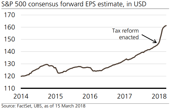 S&P 500 consensus forward EPS estimate (March 2018)