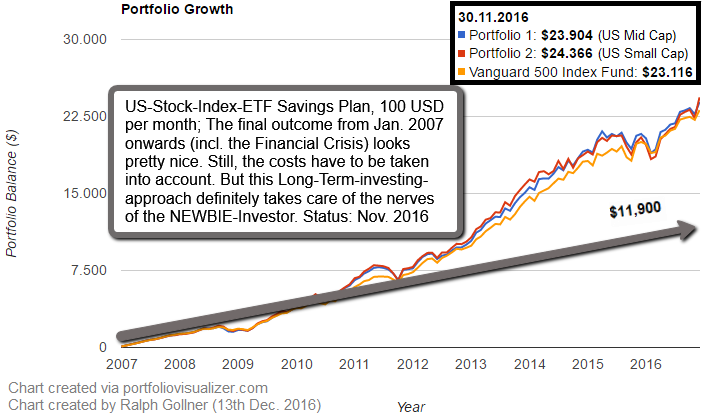 US-Stock-Index-ETF Savings Plan (100 USD per month from Jan. 2007 onwards, Nov. 2016)