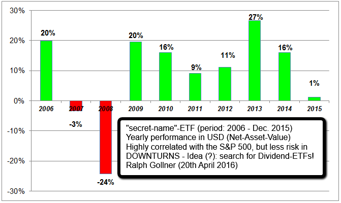 Yearly Performance (sample Dividend-ETF, history: 2006 - 2015)