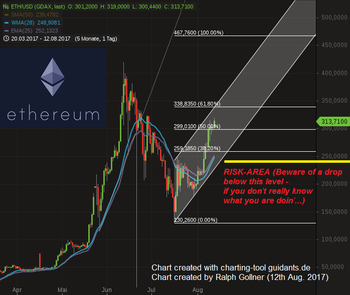 Ethereum (ETH/USD), Chart (12. Aug. 2017)