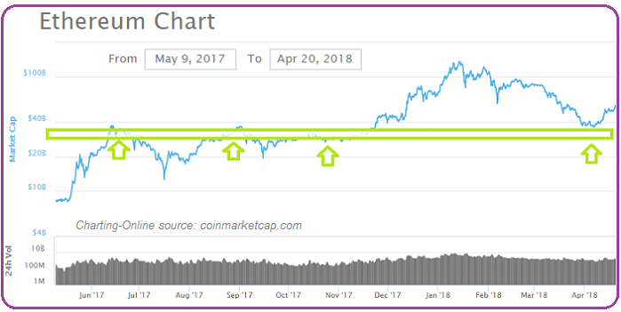 Ethereum Chart (May 2017 - 20th April 2018)