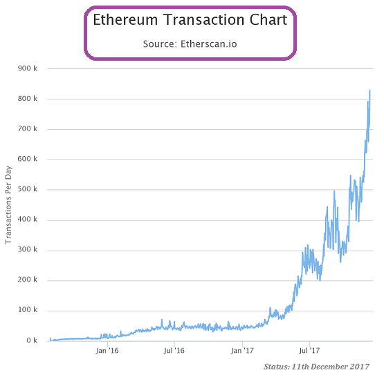 Ethereum (Transactions, Dec. 2017, new ATH)