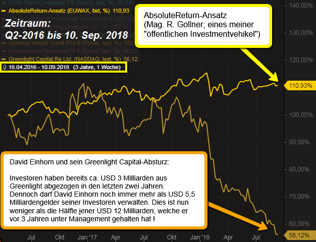 AbsoluteReturn-Ansatz...Who is Greenlight Capital?!?...(Sep. 2018)