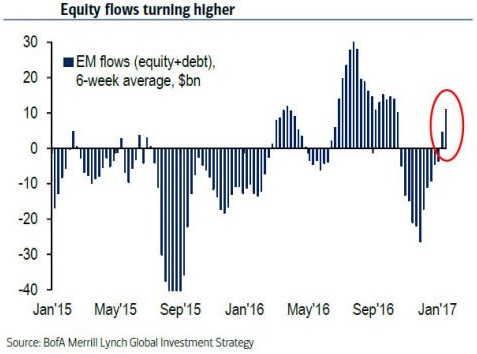 Equity flows turning higher - EM flows (Jan/Feb. 2017), 9th Feb. 2017