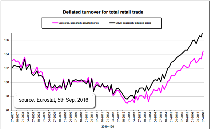 Total Retail Trade - Euro Area (2007 - 07/2016)