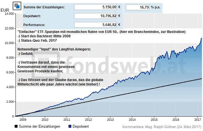 "Branchen-ETF (Backtest ""only""), Sparplan"