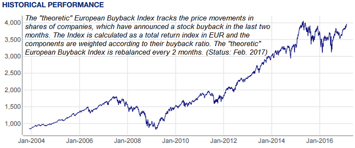 European Buyback Index (Historical Performance), 2002 - 2016