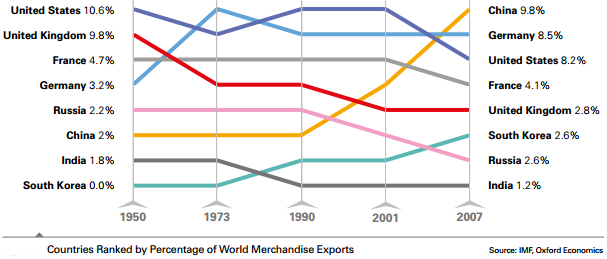Percentage of World Merchandise Exports (1950-2007)