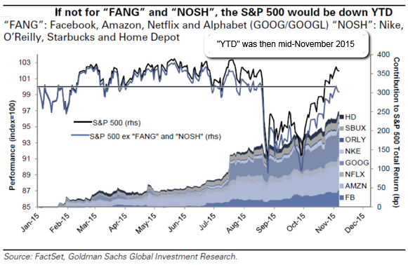 FANG, NOSH versus S&P 500 (Jan. 2015-Nov. 2015)