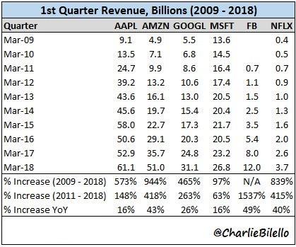 1st quarter revenue (in bn USD, 2009 - 2018)