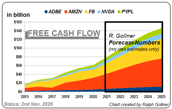 FCF (2015 - 2025), R. Gollner IDEA only (Nov 2020)