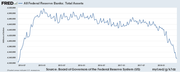 Fed Balance Sheet (Reduction since Okt. 2017)