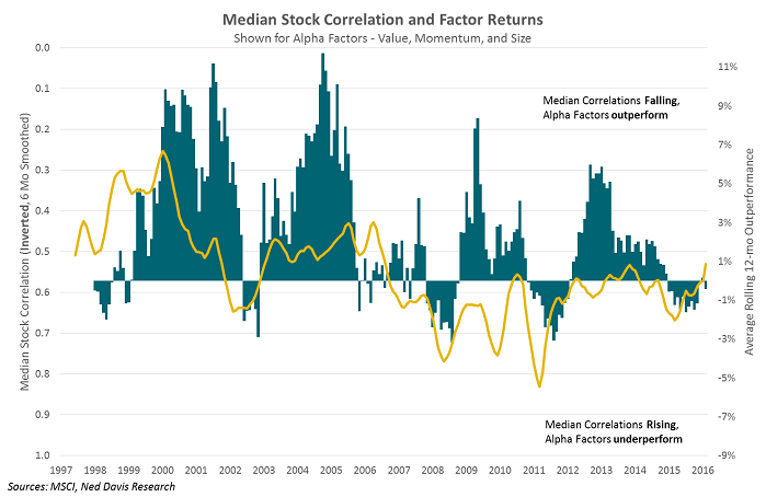 Factors (Value, Size, Momentum) versus Intrastock-Correlation (1997-2016)