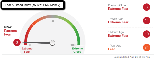 Fear & Greed Index (CNN Money)