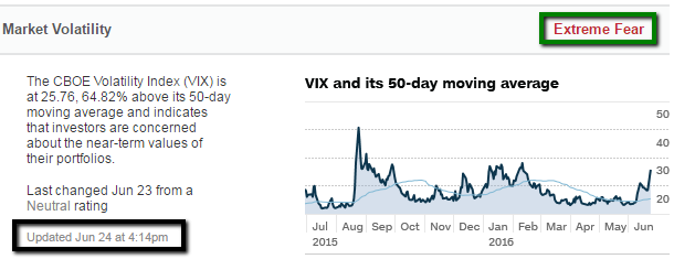 "VIX ""Extreme Fear"" (24th June 2016)"