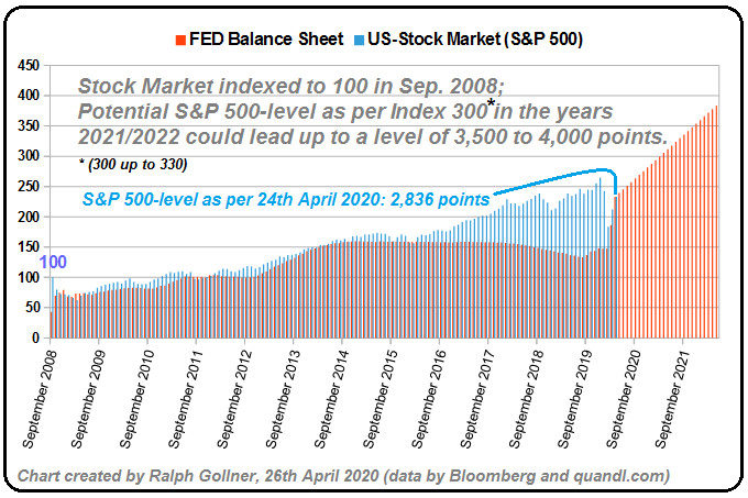 FED Balance Sheet and US-Stock Market (April 2020)