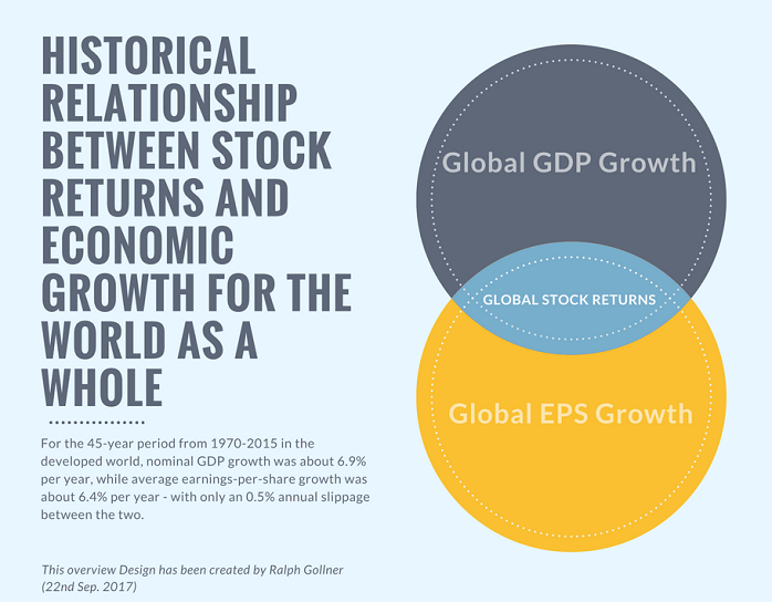 Global GDP Growth, Global EPS Growth and Global Stock Returns (Ralph Goller, 22nd Sep. 2017)