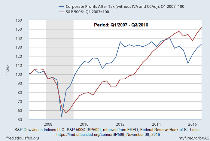 Corporate Profits After Tax vs. S&P 500 (2007 - Q3/2016)