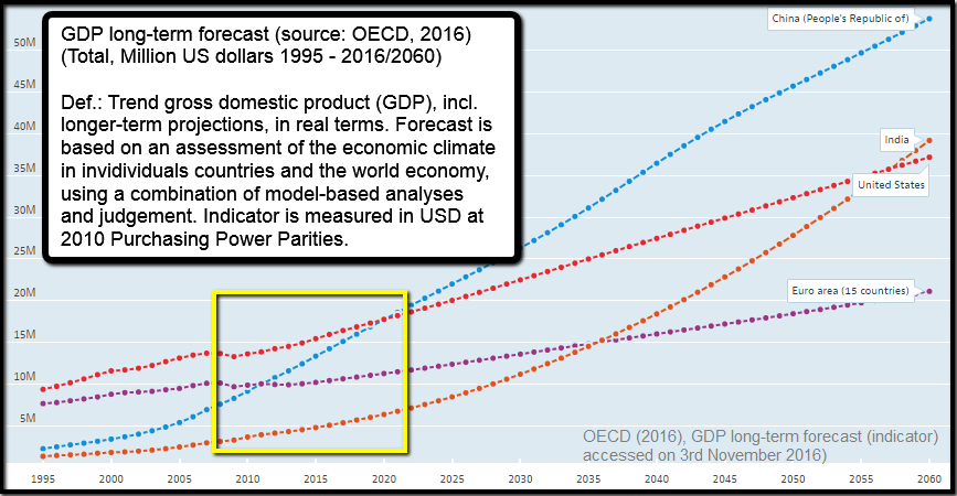 GDP-projections up to 2060 (Status: 2016, OECD)