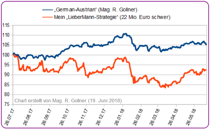 "German-Austrian (Mag. R. Gollner) vs. ""LieberMann-Strategie"" (Juni 2018)"
