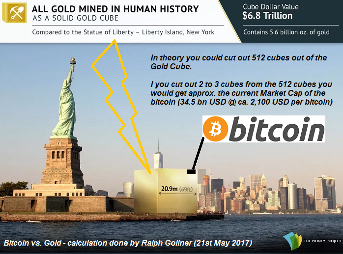 "Gold MarketCap vs. Bitcoin MarketCap (21st May 2017), Image via ""The Money Project"" - comments added by Ralph Gollner"
