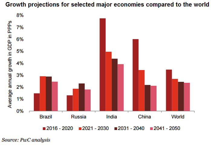 Growth projections for selected economies compared to the world (2016-2050), (data-)source: PWC