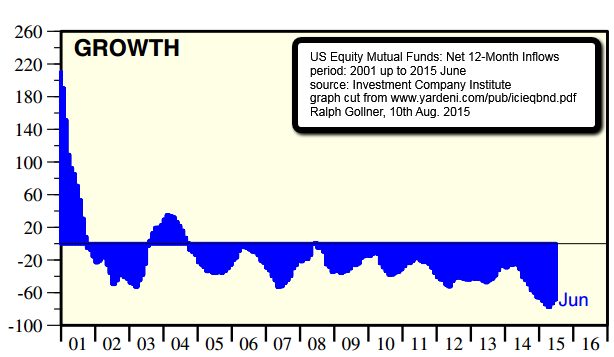 Growth_us_Equity_mutualFunds_net12month_inflows_2015June_yardeni_rg.png