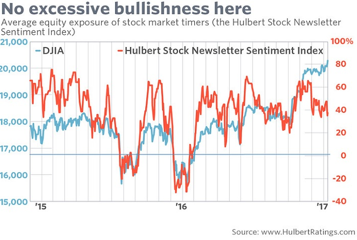 HSNSI Stock Newsletter Sentiment (Mark Hulbert), Dec. 2014 - Jan. 2017