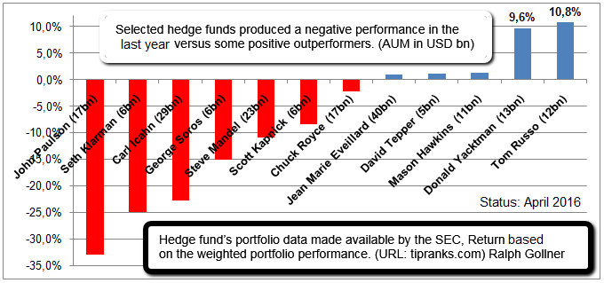Selected Hedge Funds (performance last year), Status: April 2016