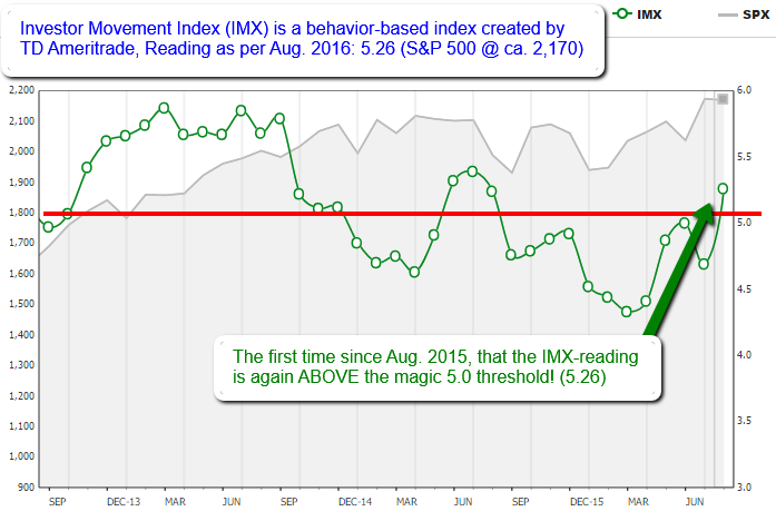 Investor Movement Index / behavior-based index (created by TD Ameritrade), Aug. 2016