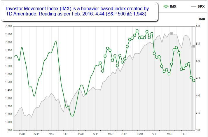IMX (behavior-based index, TD Ameritrade)