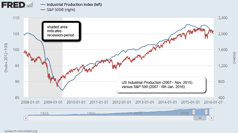 US-Industrial Production versus S&P 500