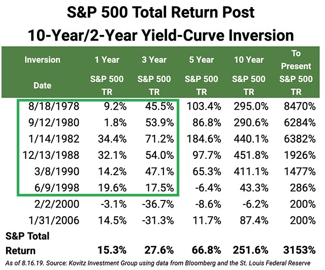 10year/2year Yield-Curve Inversion History