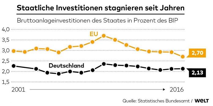investitionen des staates