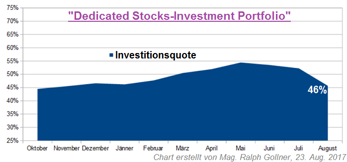 Dedicated Stock-Investment Portfolio (rG, Investitionsquote), Aug. 2017