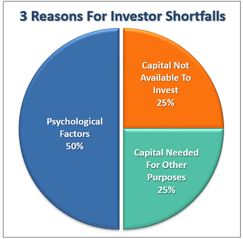3 Reasons for Investor Shortfalls
