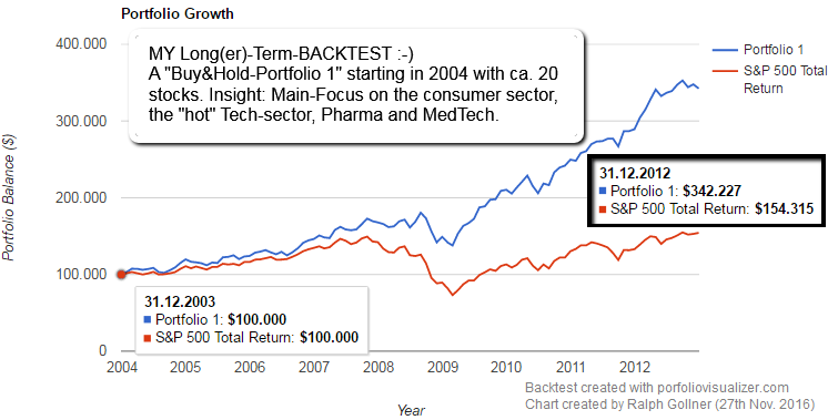 My Longer-Term-Backtest (2004 - 2012)