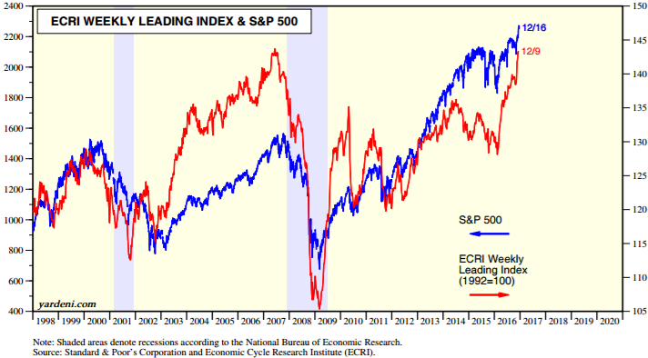 ECRI Weekly Leading Index versus S&P 500 (1998 - Dec. 2016)