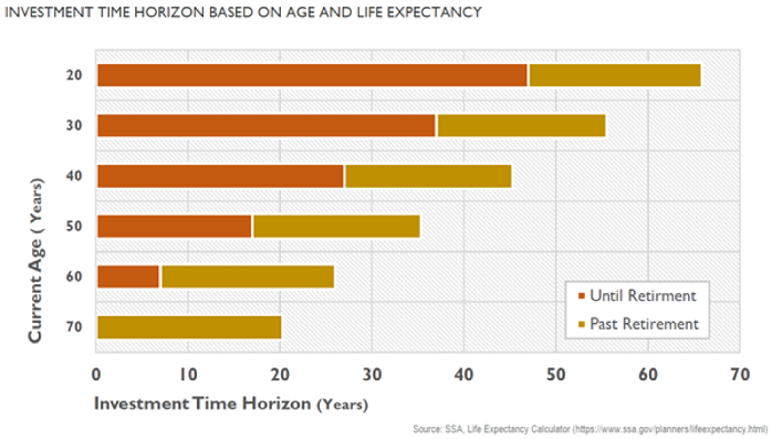 Investment Time Horizon and Age (incl. Life Expectancy)