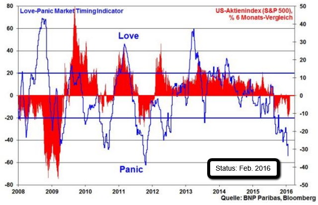 Love-Panic Market Timing Indicator (BNP)