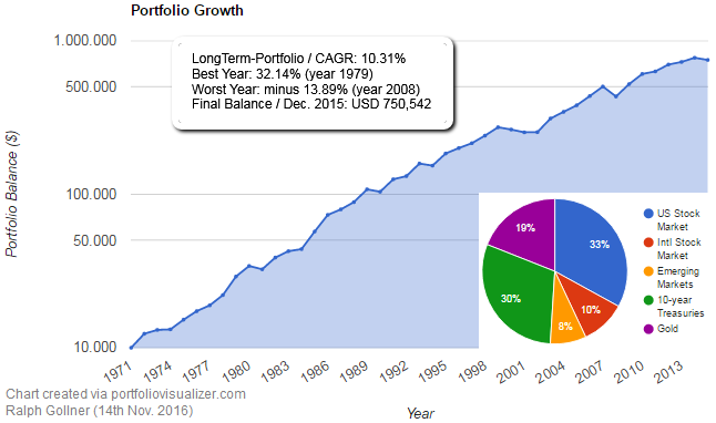 Portfolio Growth (US-biased Portfolio with international assets), 1071 - 2015
