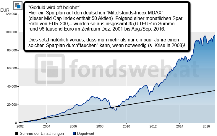 MDAX (Sparplan-Experiment 2002-2016)