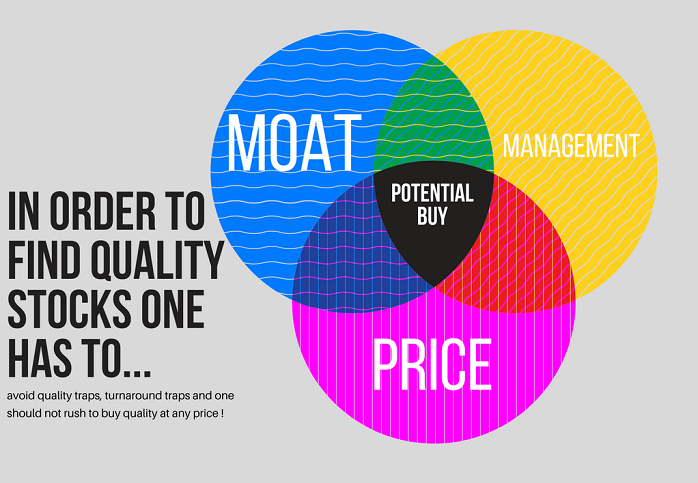 MOAT, Management, Price