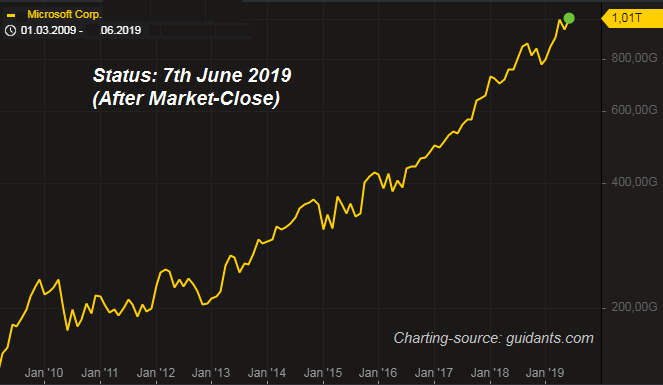 Microsoft-Chart (USD 1 trillion, June2019)