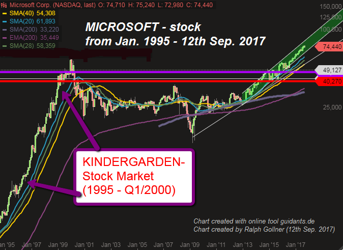 Microsoft (Chart Jan. 1995 - 12th Sep. 2017)