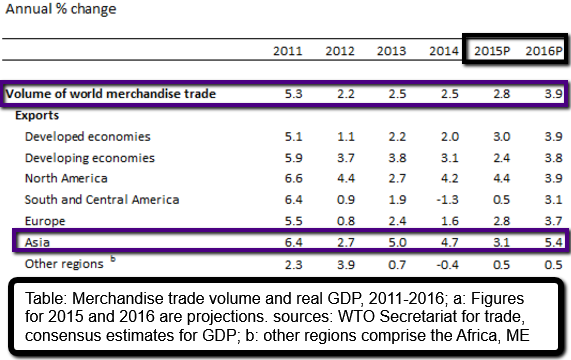 WTO Merchandise trade volume & real GDP, 2011-2016e