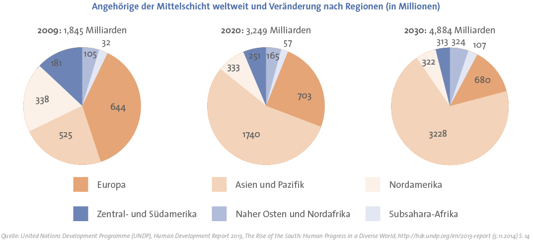Mittelschicht (global; 2009, Prognose: 2020, 2030)
