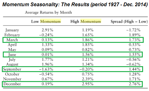 Momentum Seasonality (1927 - Dec. 2014)