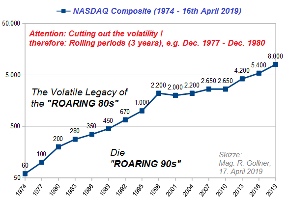 COMP (1974 - 16th April 2019), rolling chart (3years)